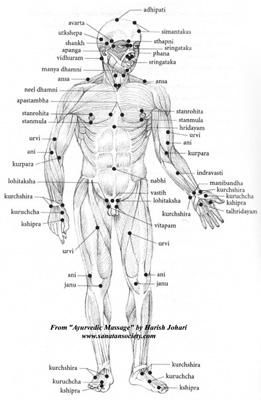 Le Massages Abhyanga